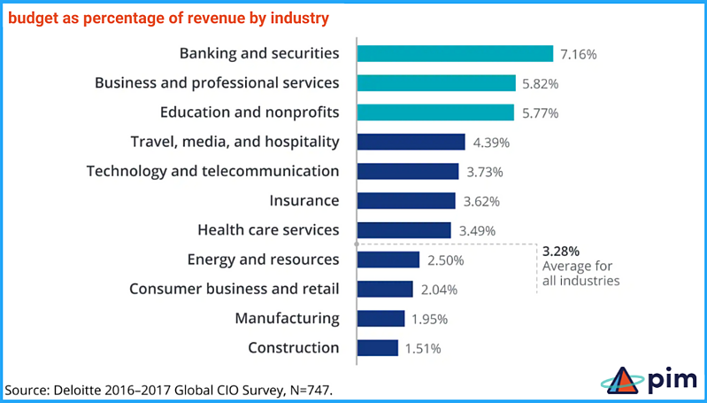 Budget as Percentage of Revenue by Industry