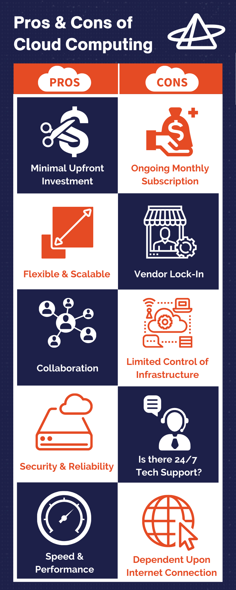 Pros & Cons of Cloud Computing