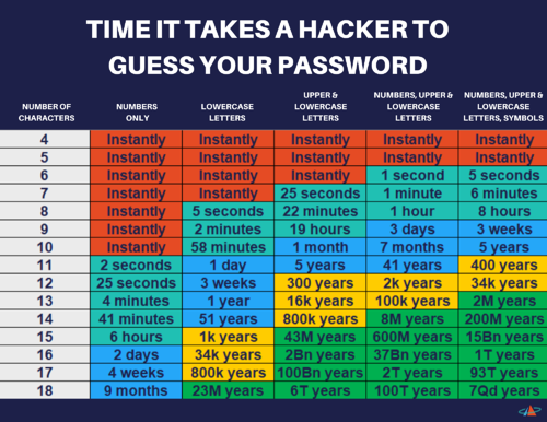TIME IT TAKES A HACKER TO GUESS YOUR PASSWORD