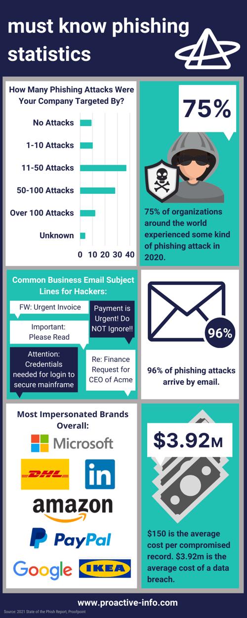 must know phishing statistics